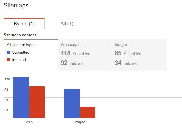 技术搜索引擎优化工具 -  Google XML Sitemaps
