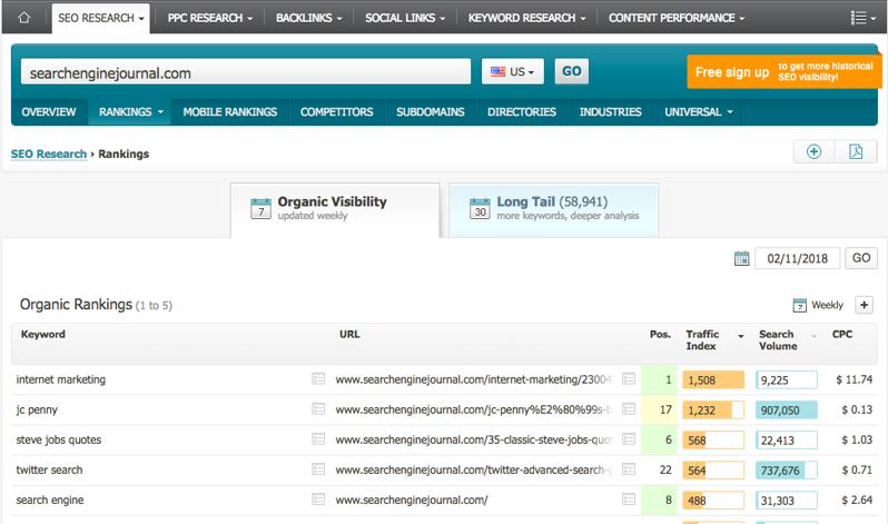 Searchmetrics SERP分析工具 - 有机可见性报告