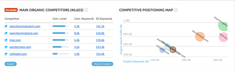 SEMrush主要有机竞争对手报告