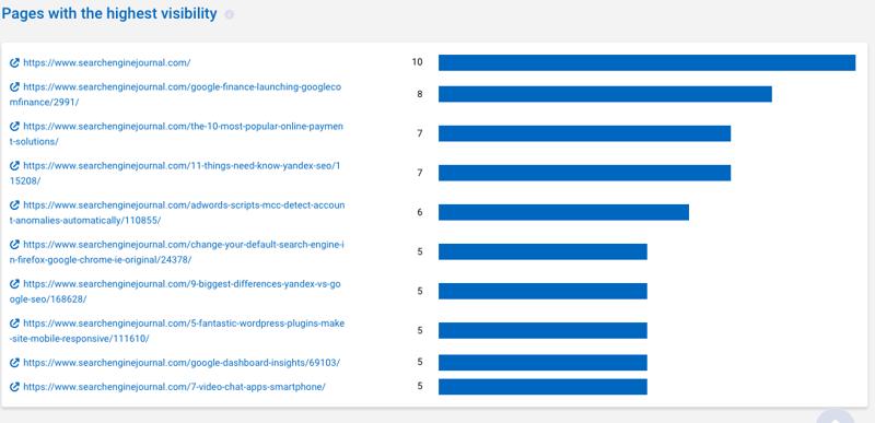 SERPstat  - 具有最高可见性报告的页面