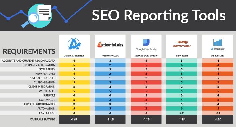 SEO报告工具