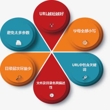 东莞seo干货,URL目录如何设计才符合SEO友好性